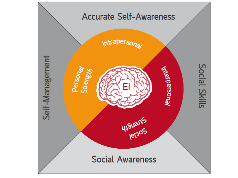 Block illustrating four elements of emotional intelligence