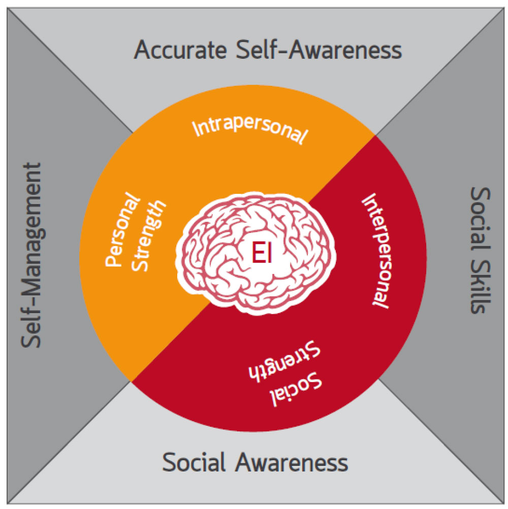 Image illustrating interpersonal and intrapersonal strengths