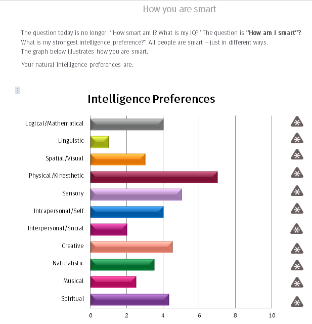 intelligence preferences - neurological design