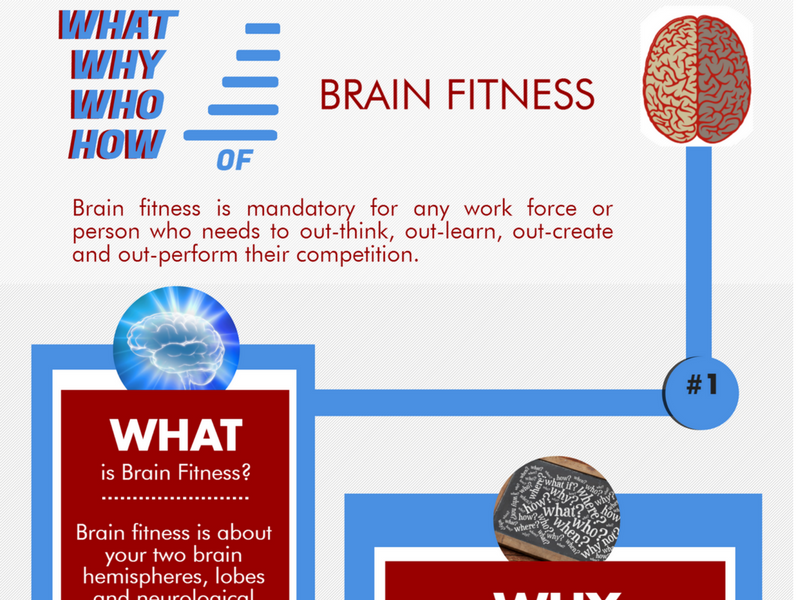 brain fitness infographic thumbail