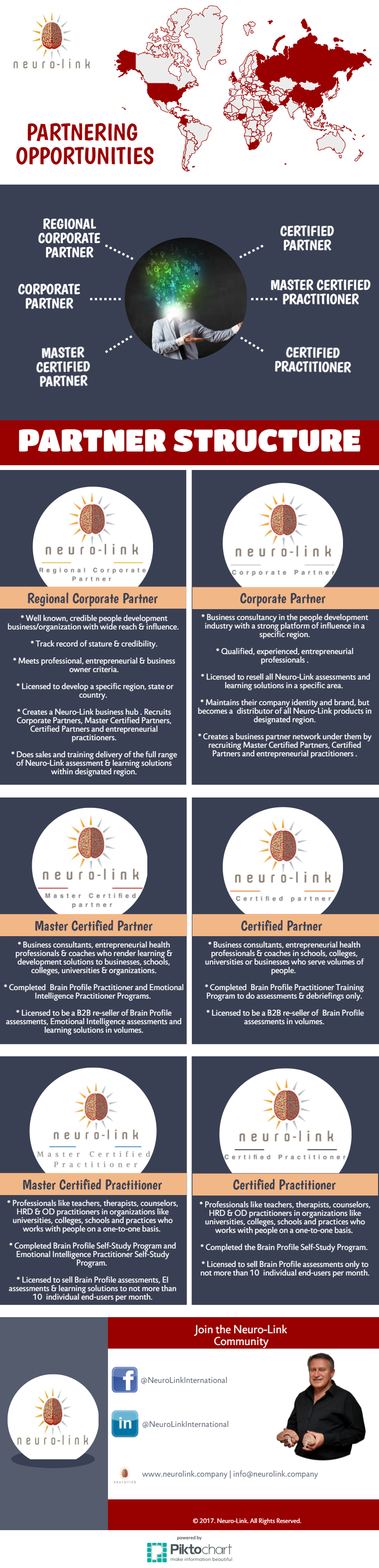 Infographic showing Neuro-Link's partnering structure